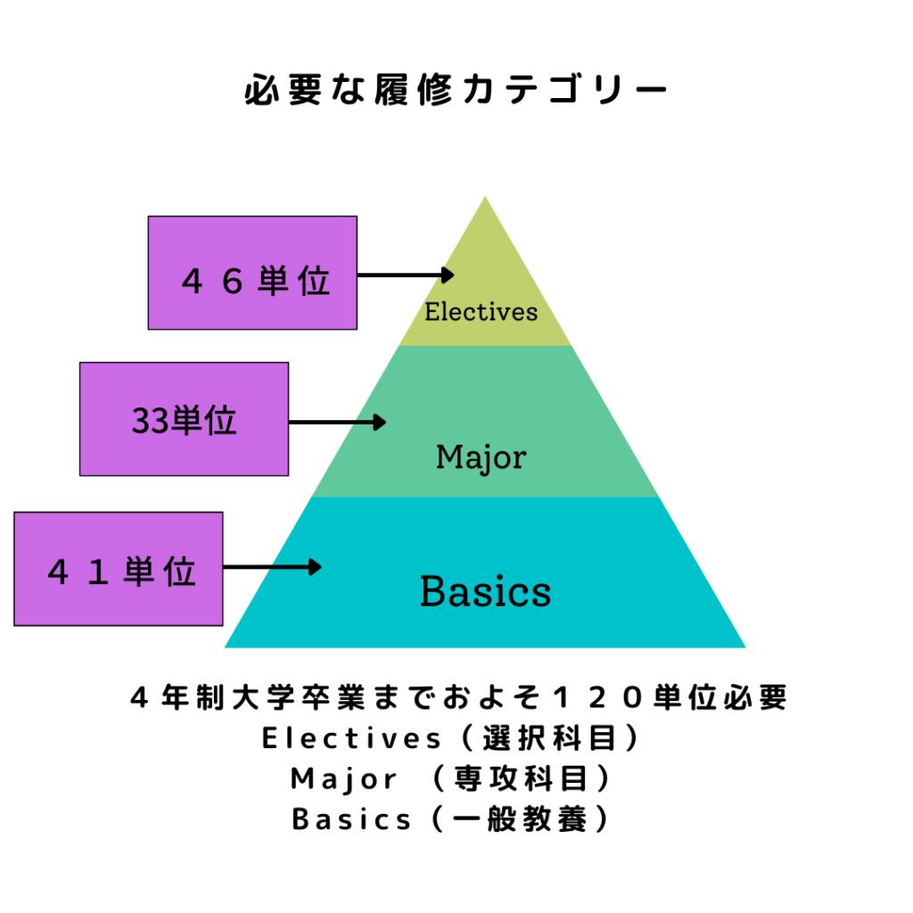 単位ピラミッド